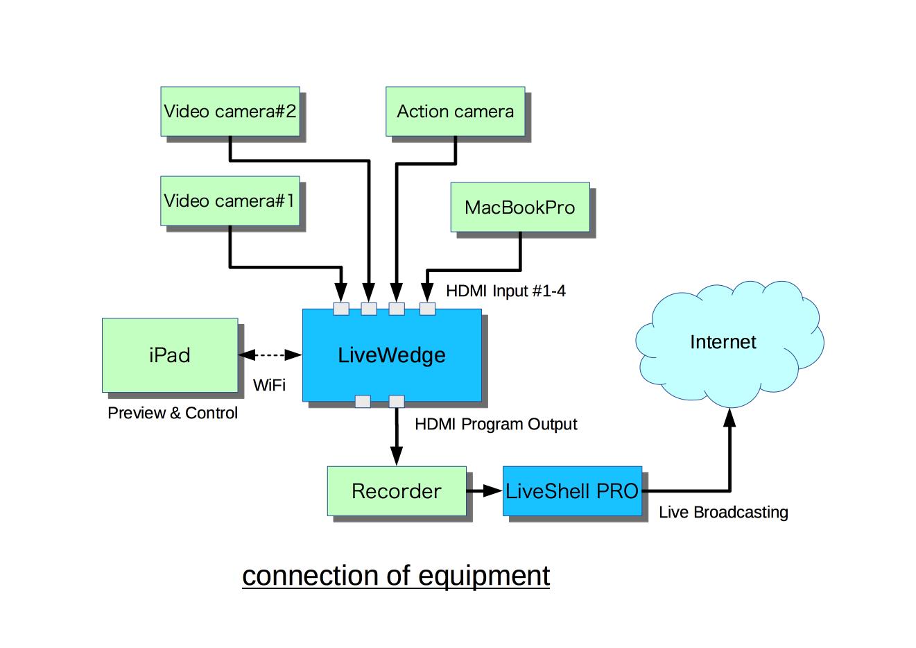 機材接続図