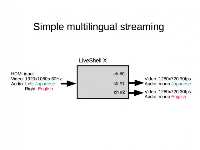 simple_multilingual_streaming
